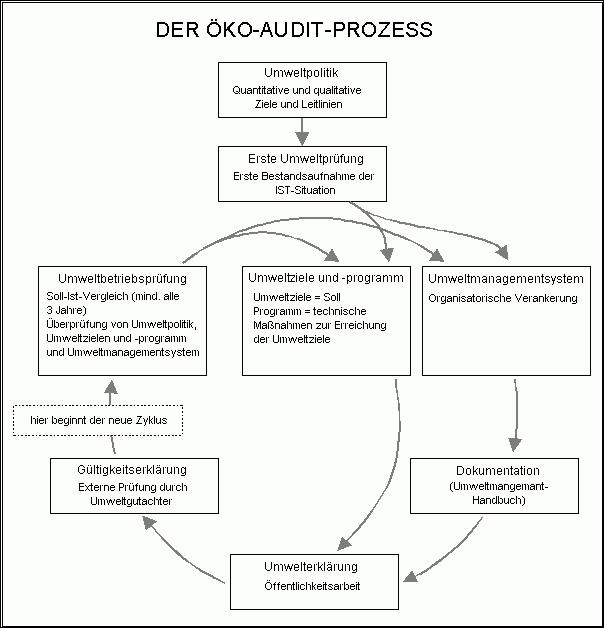 Öko-Audit-System